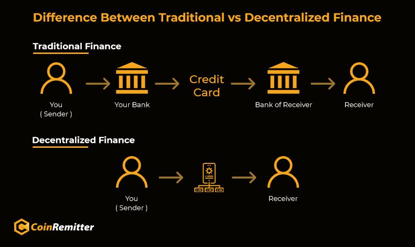 difference between traditional vs decentralized finance